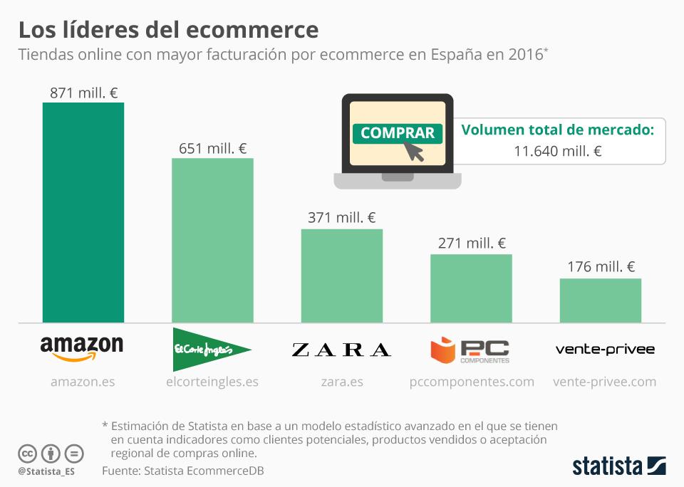 Infografía: A Amazon le pisan los talones en España | Statista