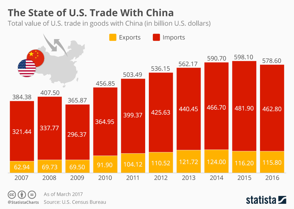 Infographic: The Chinese-American Trade Balance | Statista