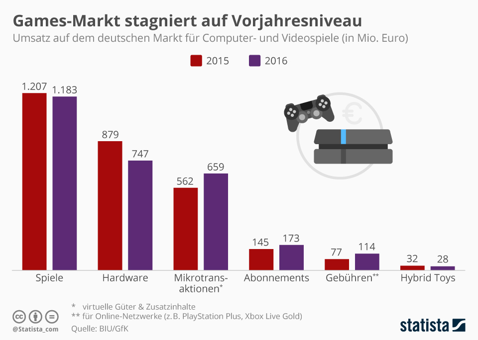 Infografik: Games-Markt stagniert auf Vorjahresniveau | Statista