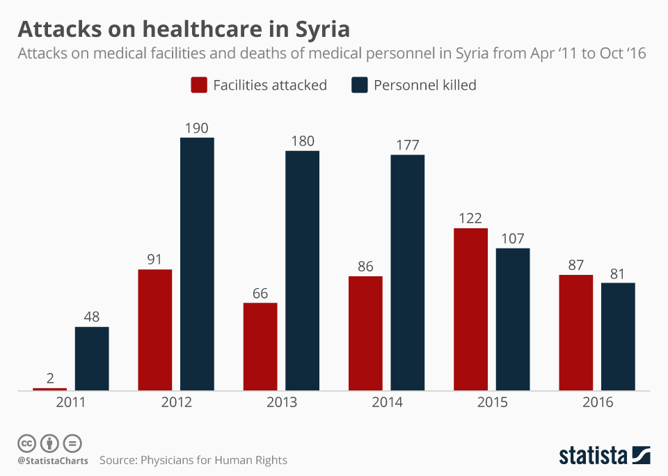 Infographic: Attacks on healthcare in Syria | Statista
