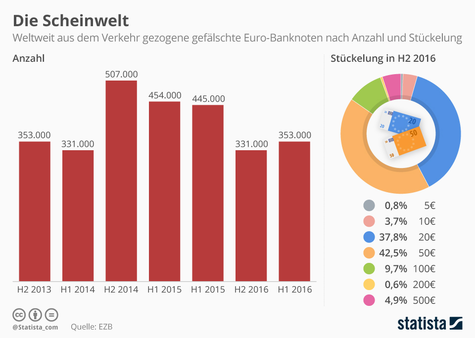 Infografik: Der 50-Euro-Schein wird am häufigsten gefälscht   Statista
