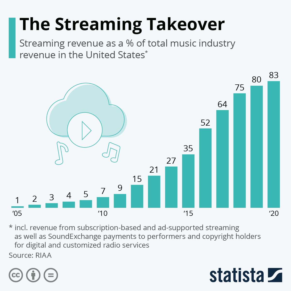 Infographic: The Streaming Takeover | Statista