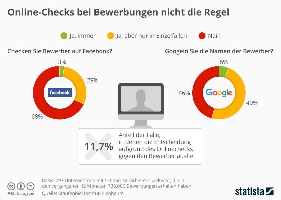 Infografik: Online-Check bei Bewerbungen nicht die Regel | Statista