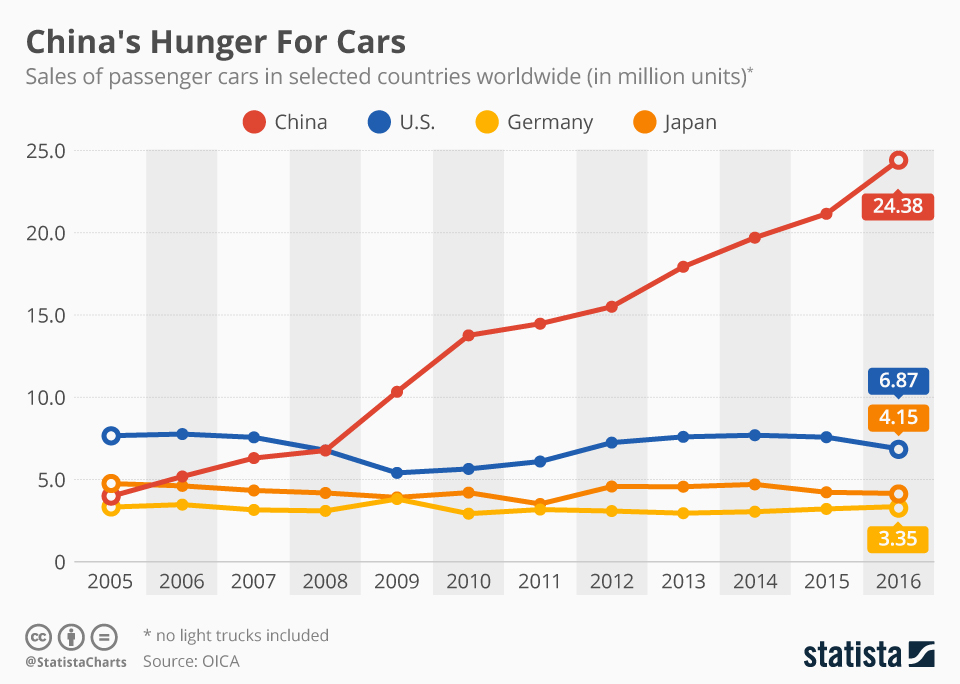 Infographic: China's Hunger For Cars   Statista