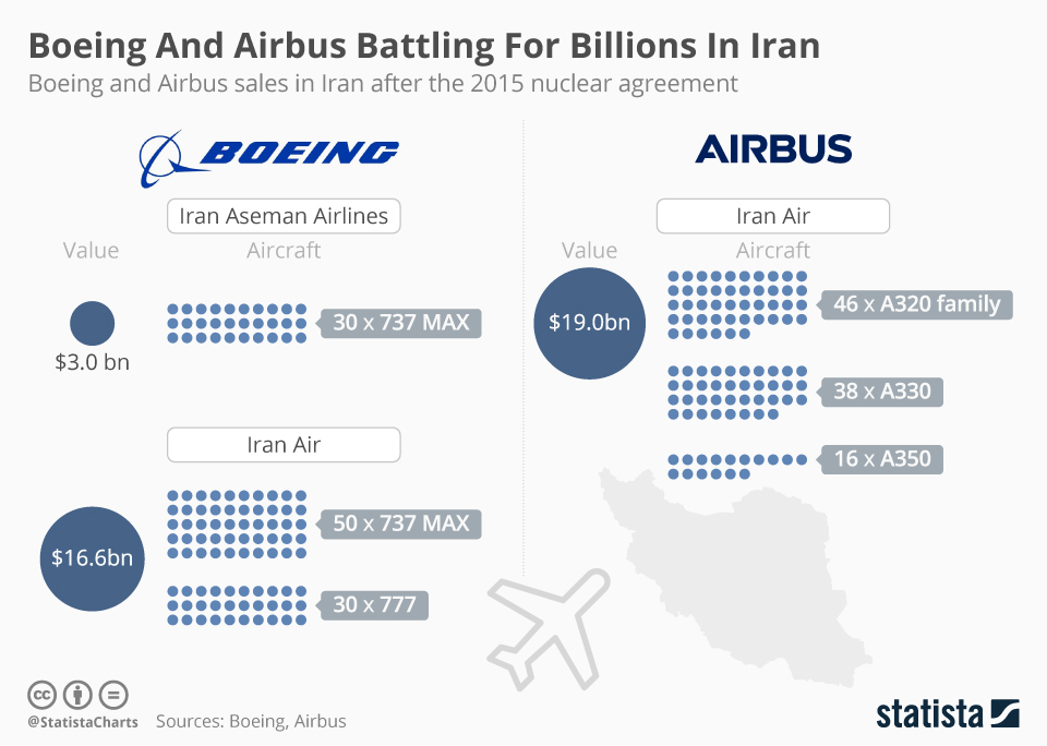 Infographic: Boeing And Airbus Battling For Billions In Iran  | Statista