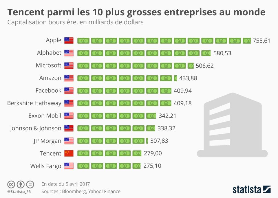 Infographie: Tencent entre dans le club des 10 plus grosses entreprises au monde | Statista