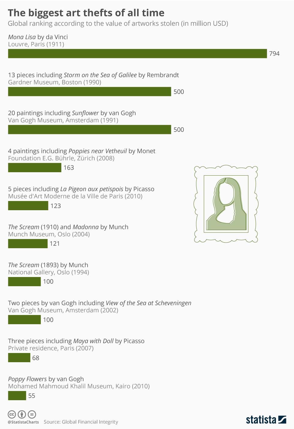Infographic: The World's Biggest Art Heists | Statista