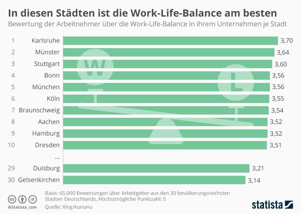Infografik: In diesen Städten ist die Work-Life-Balance am besten | Statista