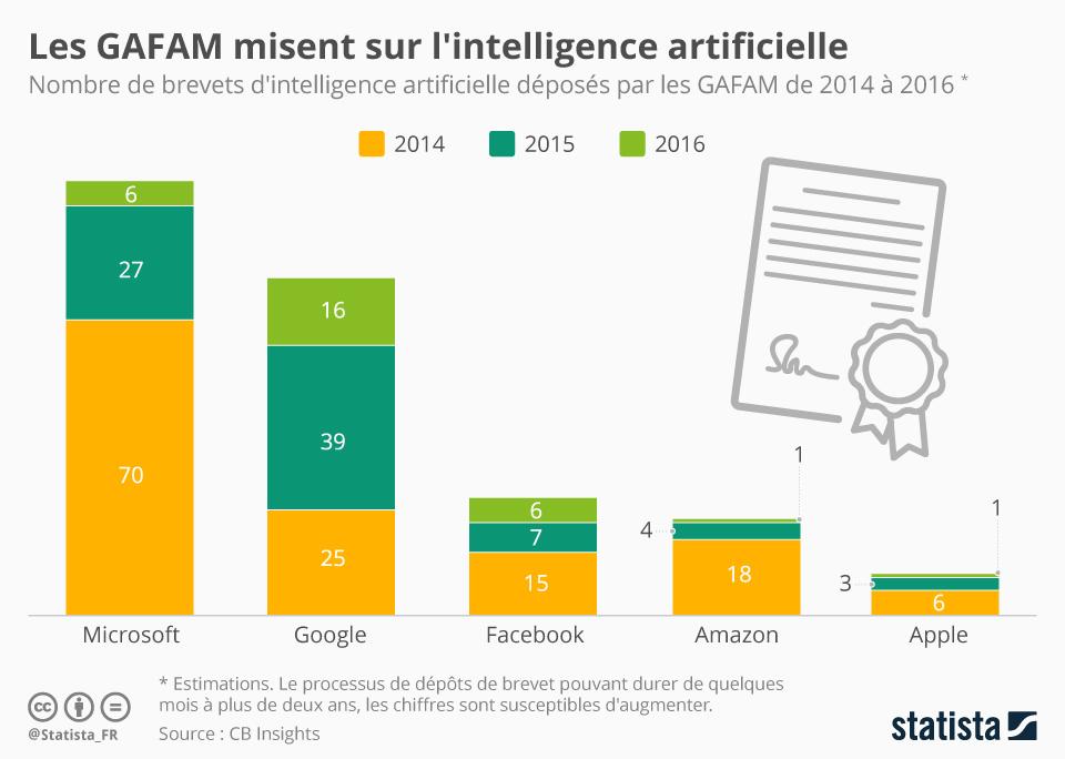 Infographie: Les GAFAM misent sur l'intelligence artificielle | Statista