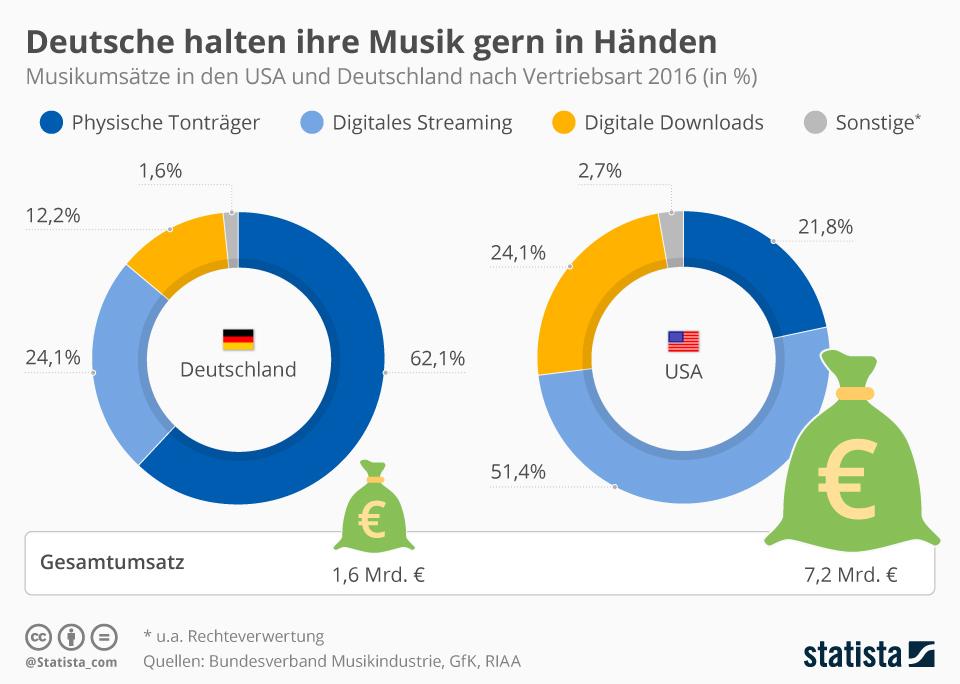 Infografik: Deutsche mögen Musik zum Anfassen, Amis streamen lieber | Statista