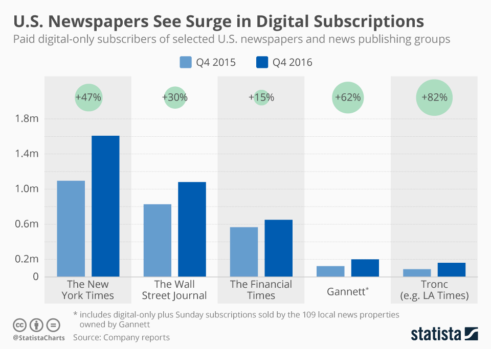 Infographic: U.S. Newspapers See Surge in Digital Subscriptions | Statista