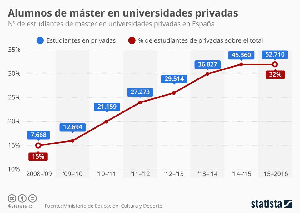 Infografía: El porcentaje de estudiantes de máster de universidades privadas se multiplican por dos   Statista