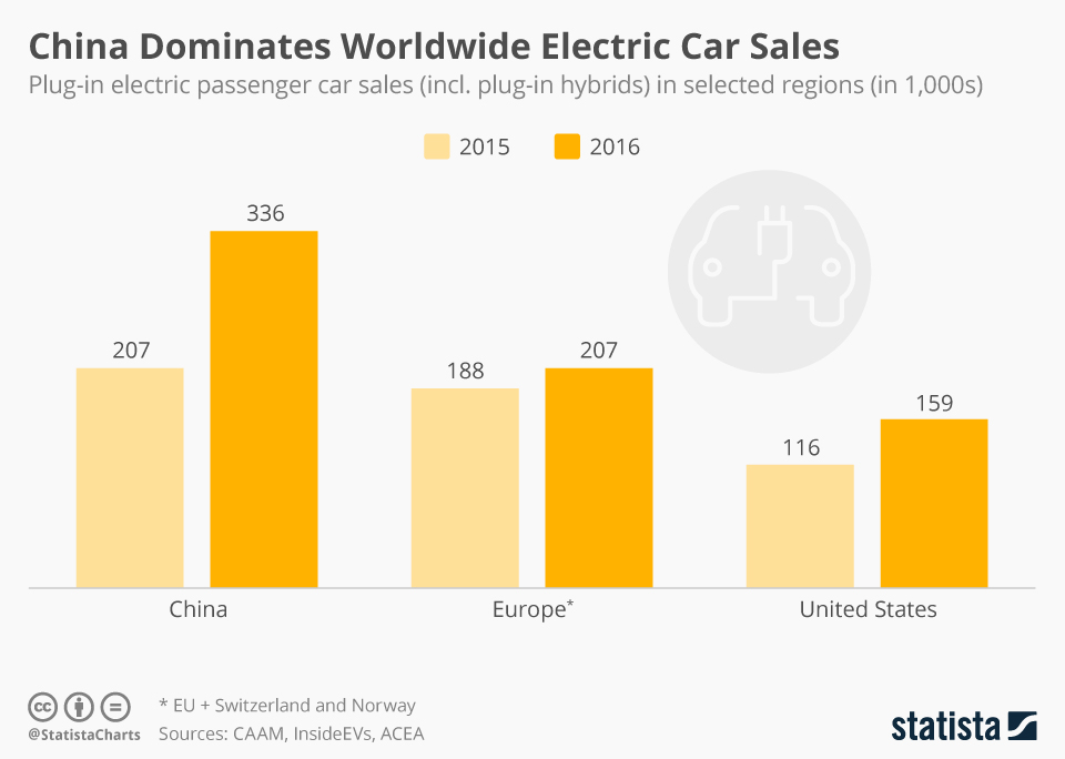 Infographic: China Dominates Worldwide Electric Car Sales | Statista