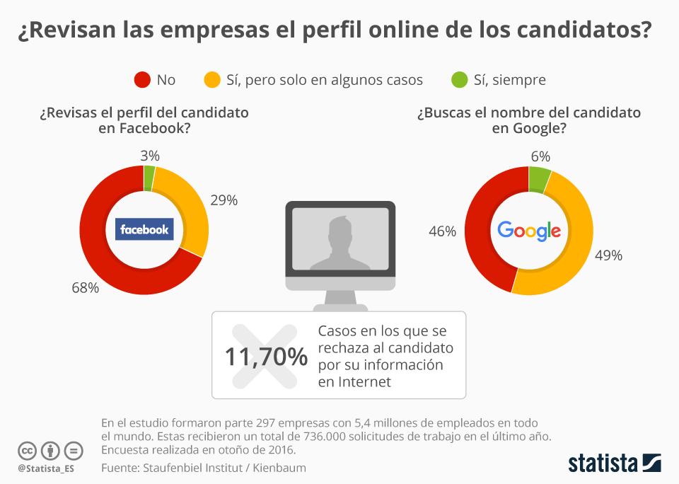 Infografía: ¿Miran las empresas nuestros perfiles online? | Statista