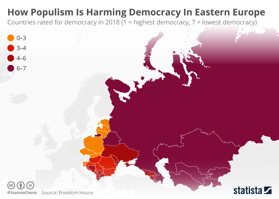 Infographic: How Populism Is Harming Democracy In Eastern Europe  | Statista