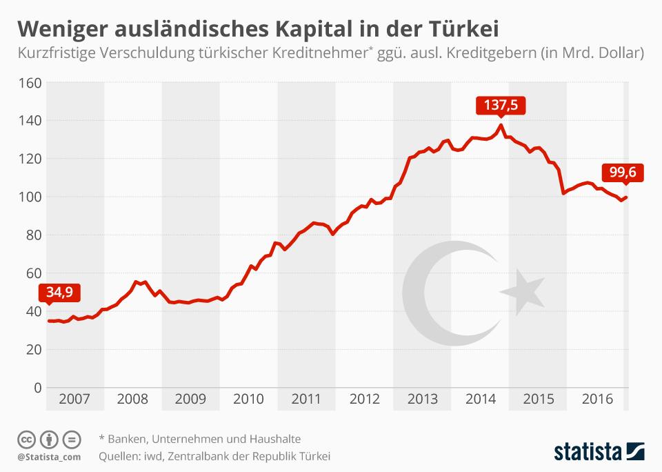Infografik: Investoren ziehen sich aus der Türkei zurück | Statista
