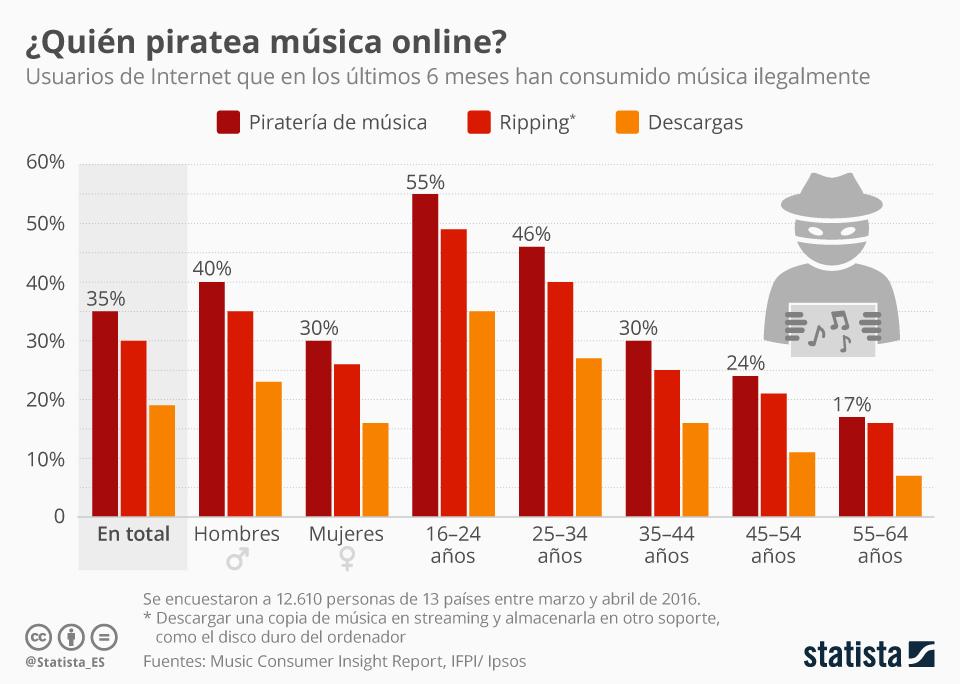 Infografía: Cuanto más joven, más pirata | Statista