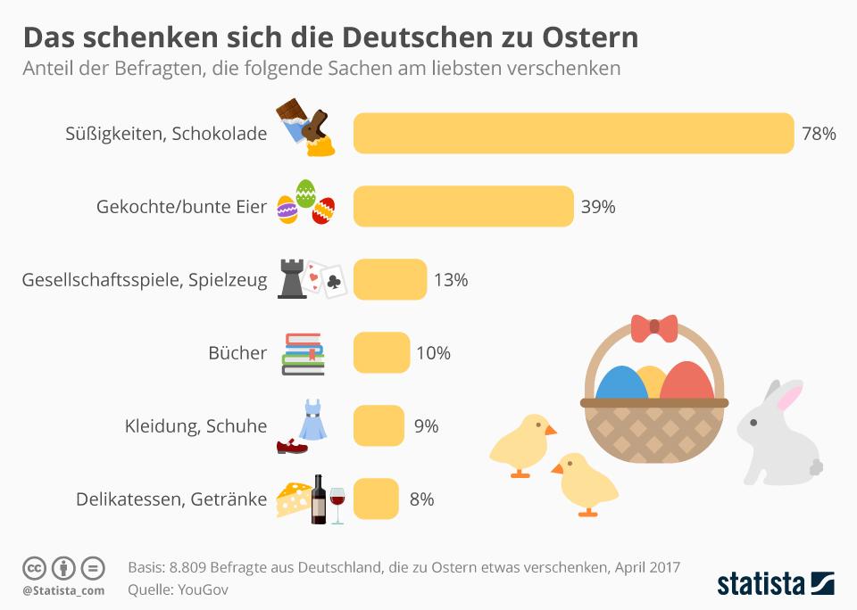Infografik: Das schenken sich die Deutschen zu Ostern | Statista