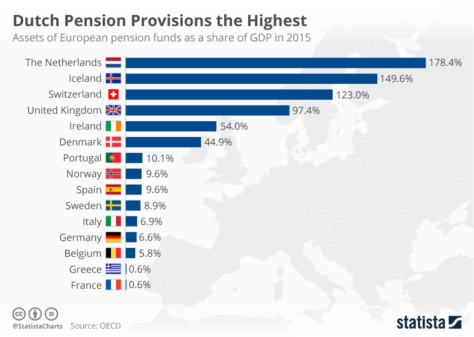 Infographic: Dutch Pension Provisions the Highest | Statista