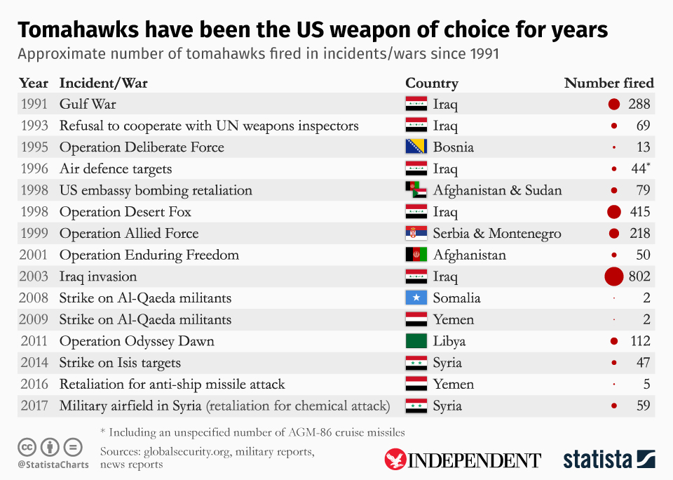Infographic: Tomahawks have been the US weapon of choice for years  | Statista