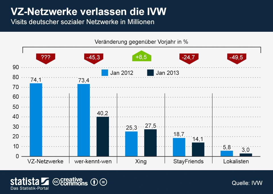 Infografik: VZ-Netzwerke verlassen die IVW | Statista