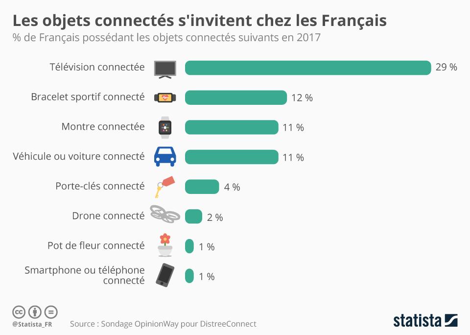 Infographie: Les objets connectés s'invitent chez les Français | Statista