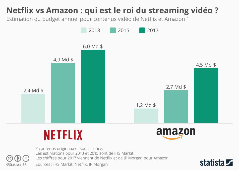 Infographie: Netflix vs. Amazon : qui est le roi du streaming vidéo ? | Statista