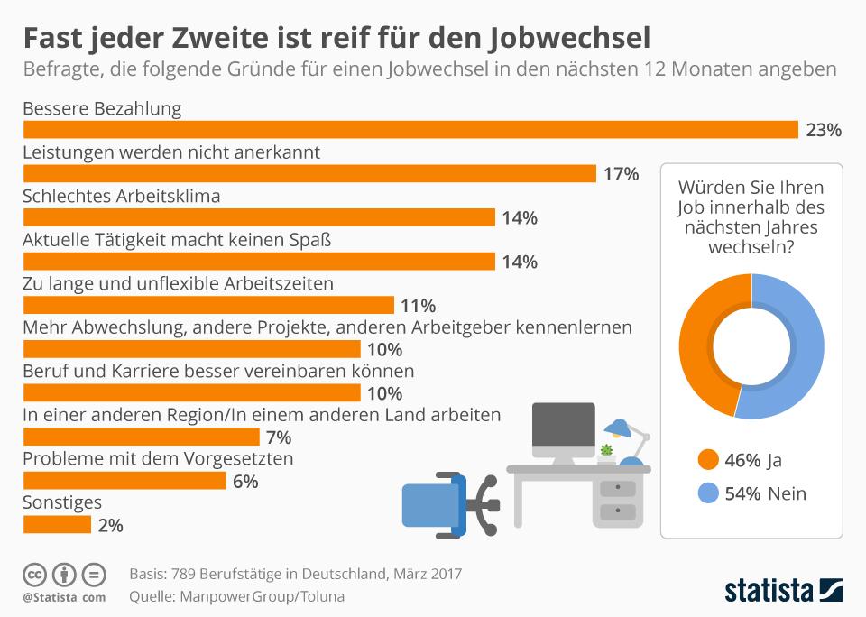 Infografik: Fast jeder Zweite ist reif für den Jobwechsel | Statista