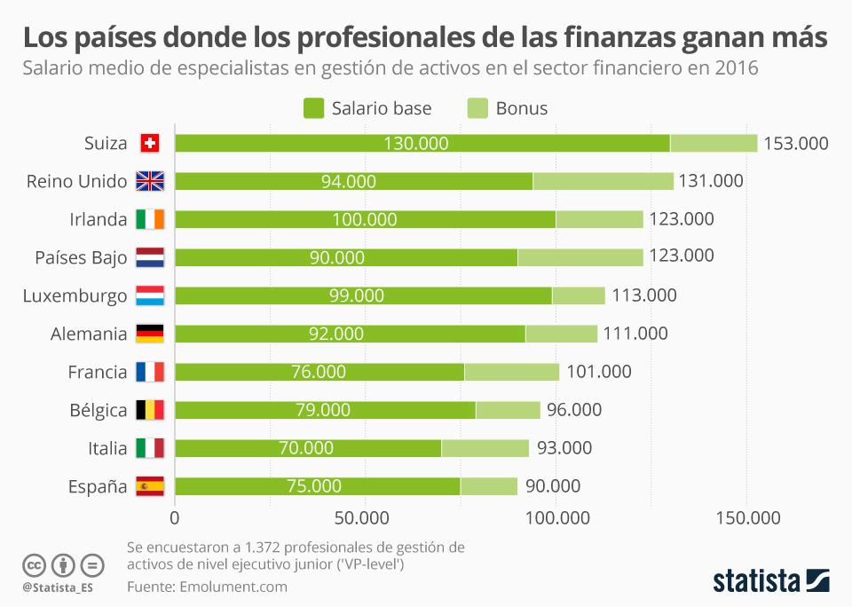 Infografía: Los países donde más cobran los empleados del sector financiero  | Statista