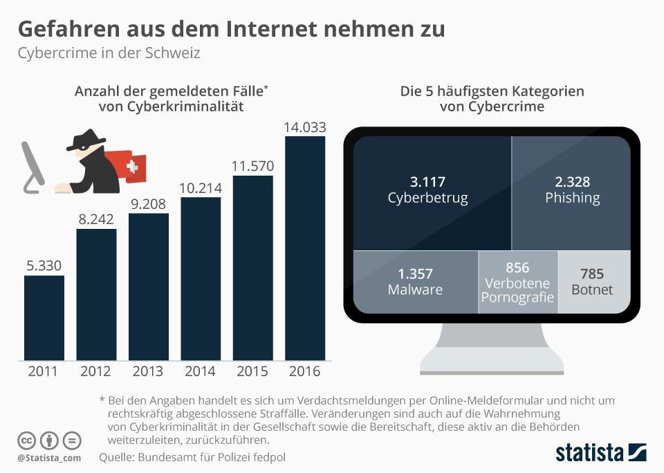 Infografik: Gefahren aus dem Internet nehmen zu | Statista
