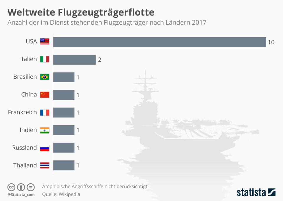Infografik: USA haben bei weitem die meisten Flugzeugträger weltweit   Statista