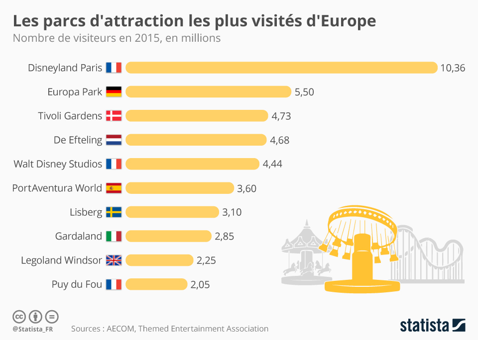 Graphique: Les parcs d'attraction les plus visités d'Europe | Statista