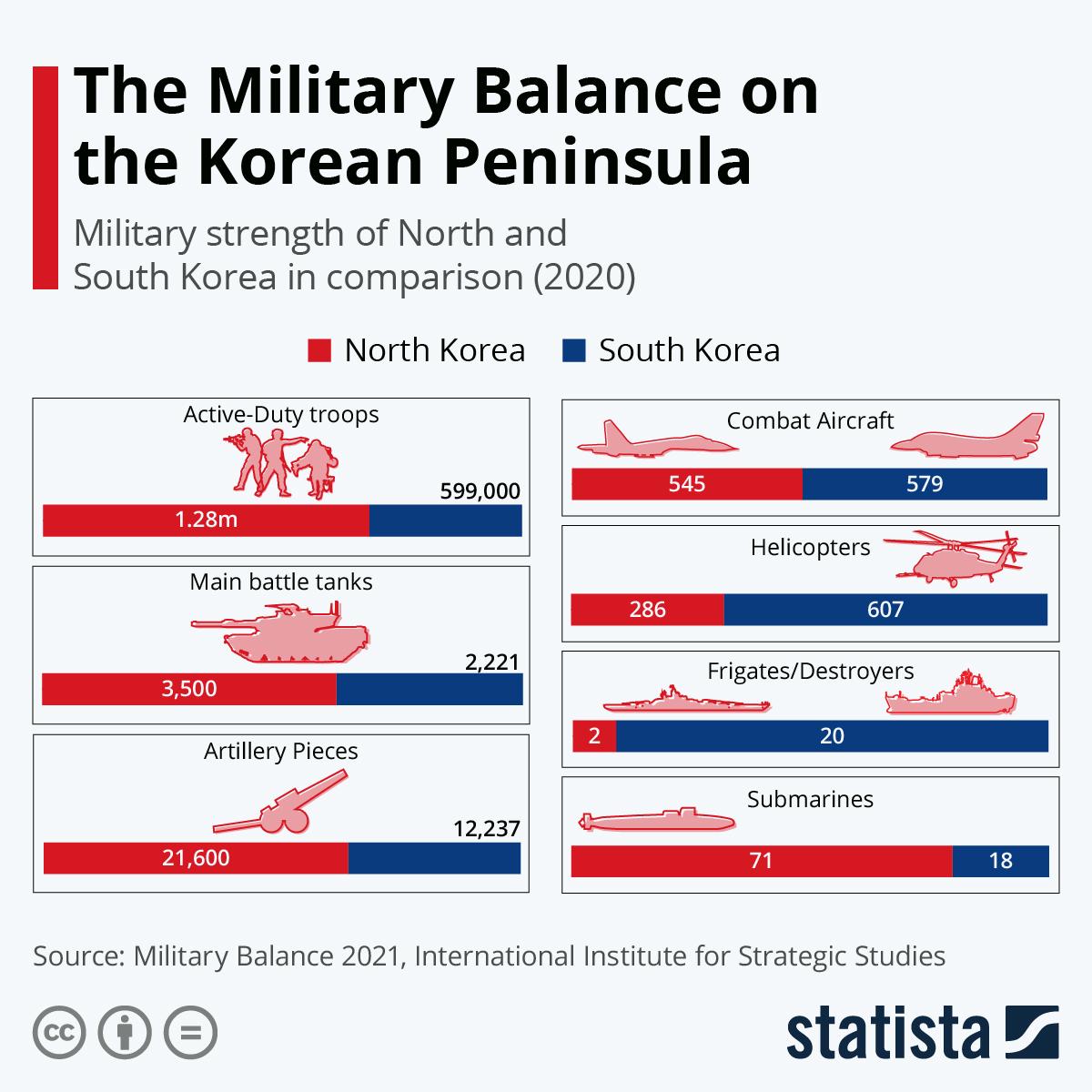 Infographic: The Military Balance On The Korean Peninsula  | Statista