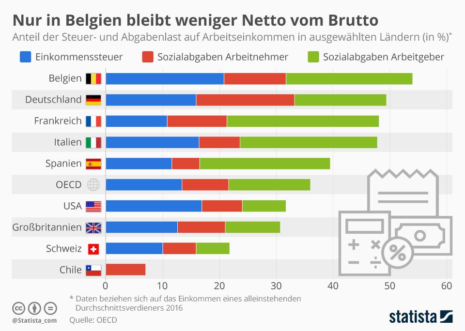 Infografik: Nur in Belgien bleibt weniger Netto vom Brutto als in Deutschland | Statista