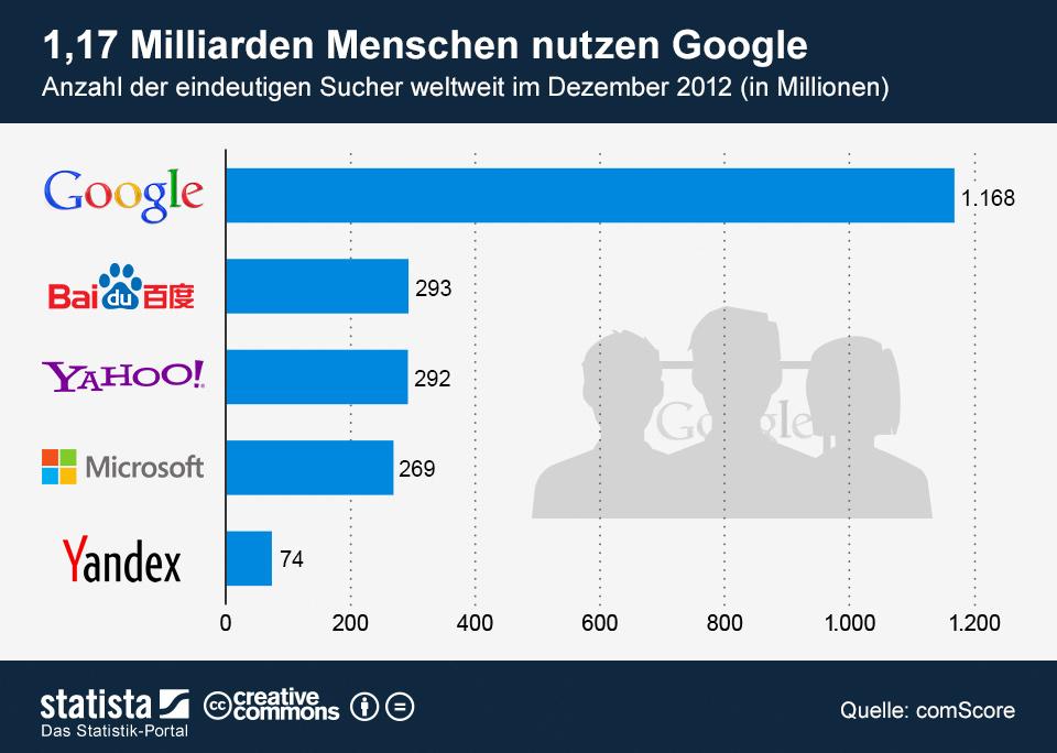 Infografik: 1,17 Milliarden Menschen nutzen Google | Statista