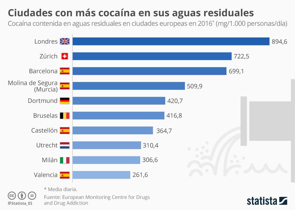 Infografía: La costa de Levante, una de las regiones de Europa con más cocaína en sus aguas residuales | Statista