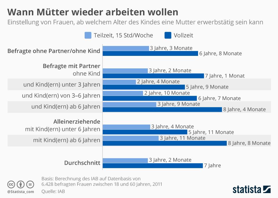 Infografik: Wann Mütter wieder arbeiten wollen | Statista