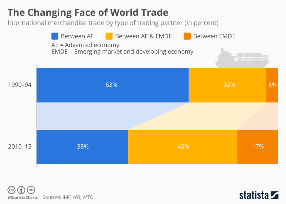 Infographic: The Changing Face of World Trade | Statista