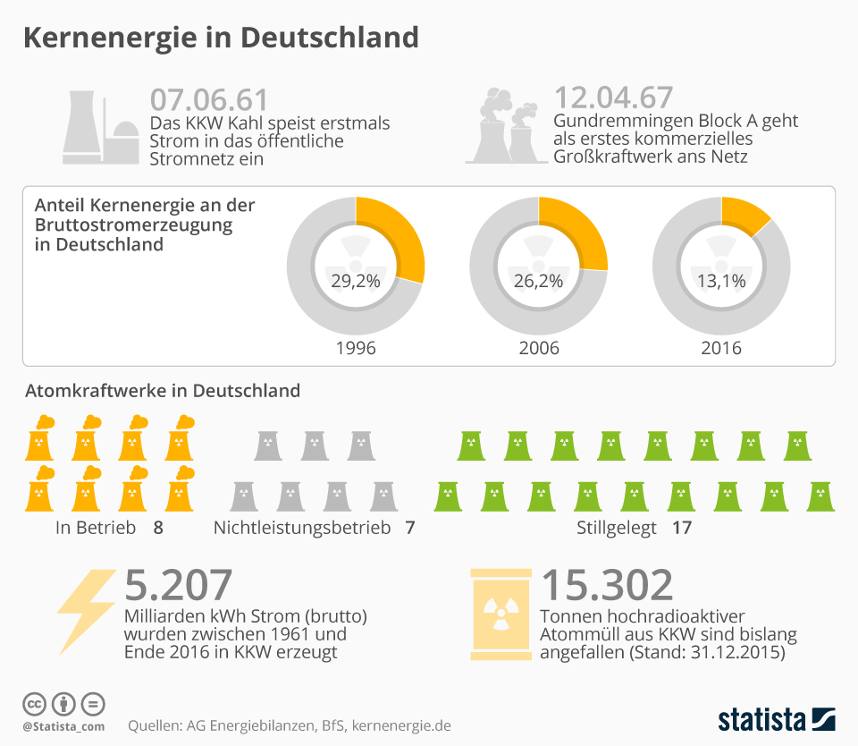 Infografik: Kernenergie in Deutschland | Statista