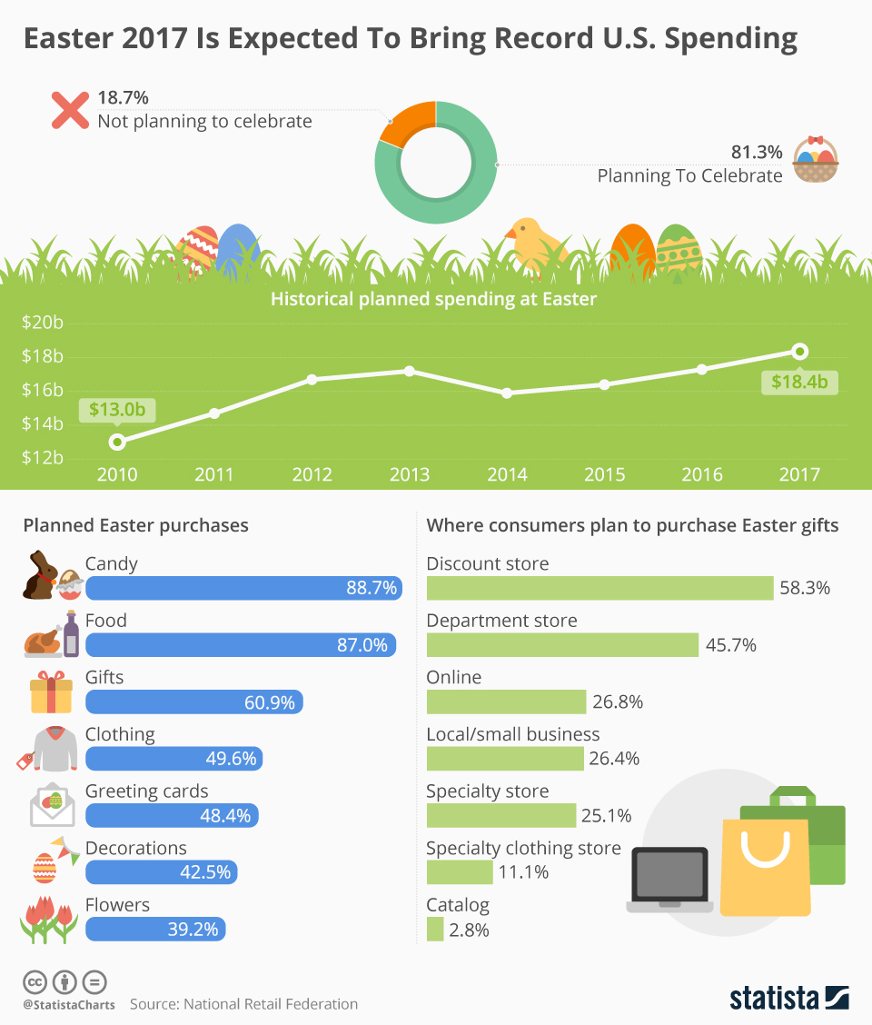 Infographic: Easter 2017 Is Expected To Bring Record U.S. Spending  | Statista