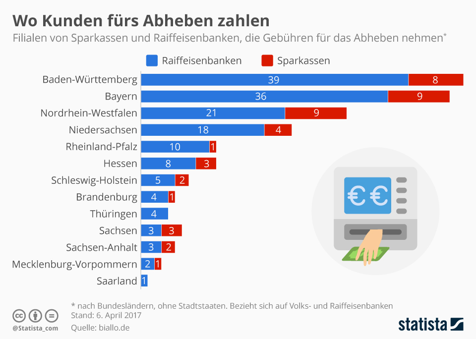 Infografik: Wo Kunden fürs Abheben von Bargeld zahlen | Statista