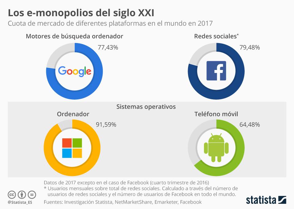 Infografía: ¿Cuántas de estas plataformas utilizas al día? | Statista