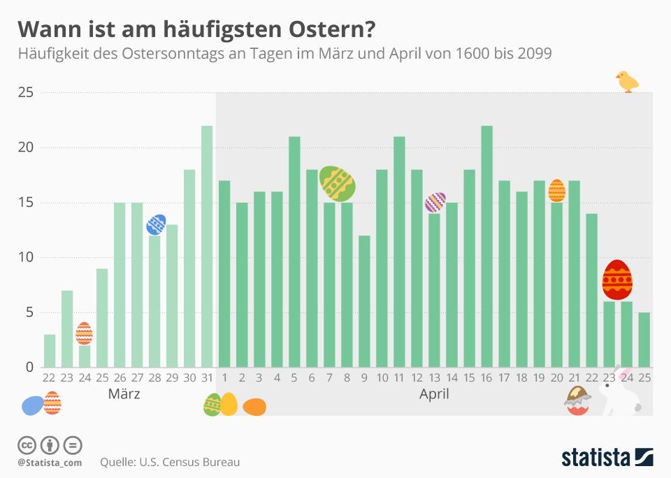 Infografik: Auf welches Datum fällt Ostern im Zeitraum von 500 Jahren am häufigsten? | Statista