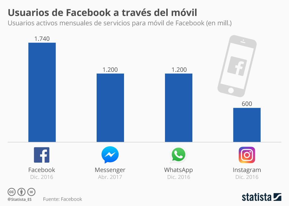 Infografía: Facebook, el rey del móvil | Statista