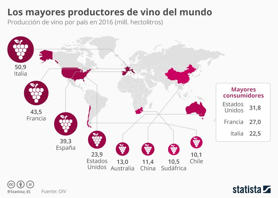 Los países con mayor producción de vino del mundo