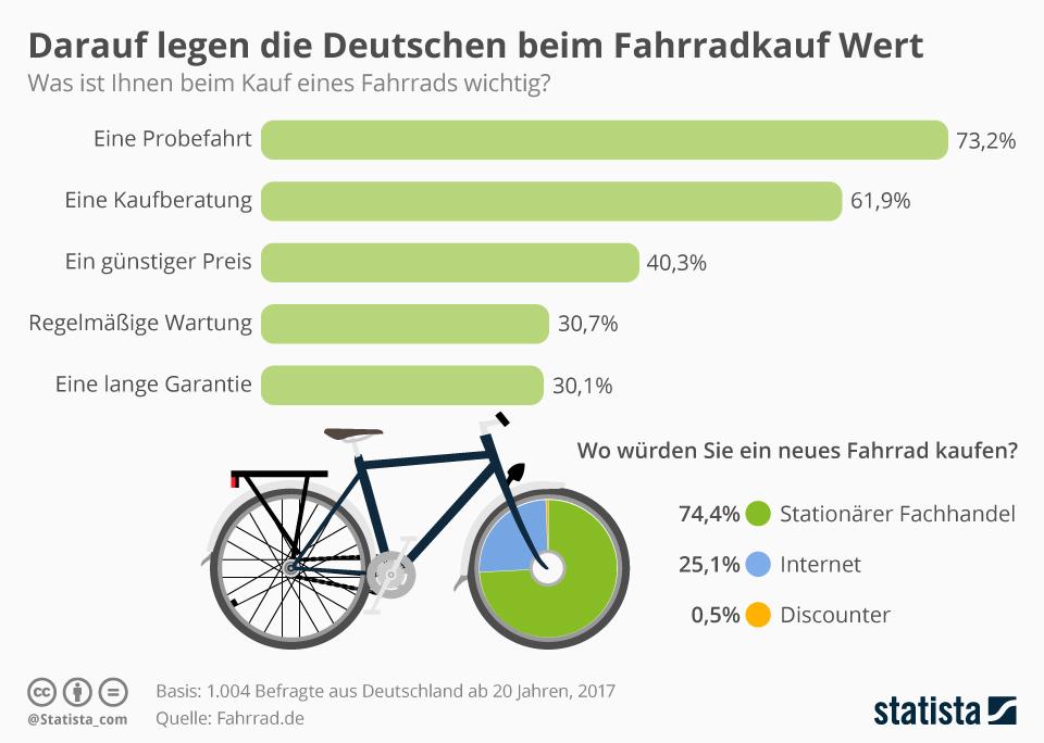 Infografik: Darauf legen die Deutschen beim Fahrradkauf Wert | Statista