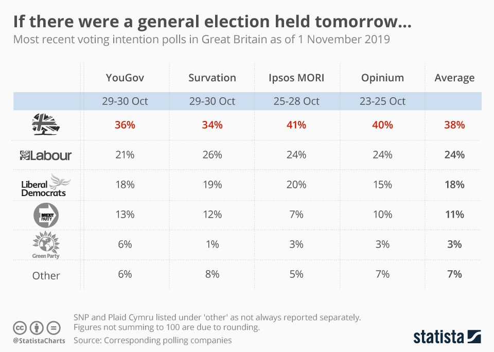 Infographic: UK voting intention | Statista