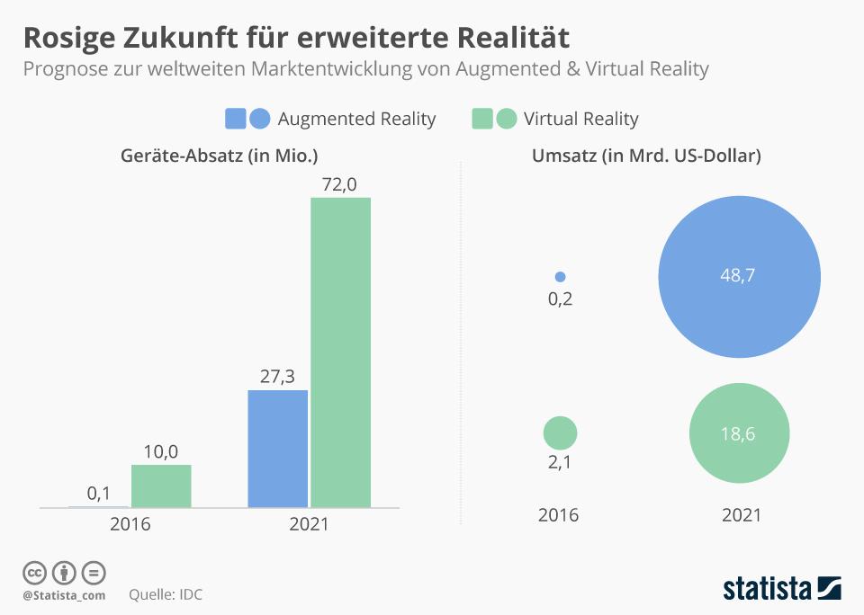 Infografik: Rosige Zukunft für erweiterte Realität | Statista
