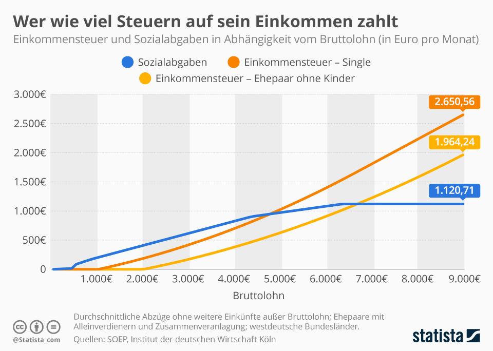 Infografik: Wer wieviel Steuern auf sein Einkommen zahlt   Statista