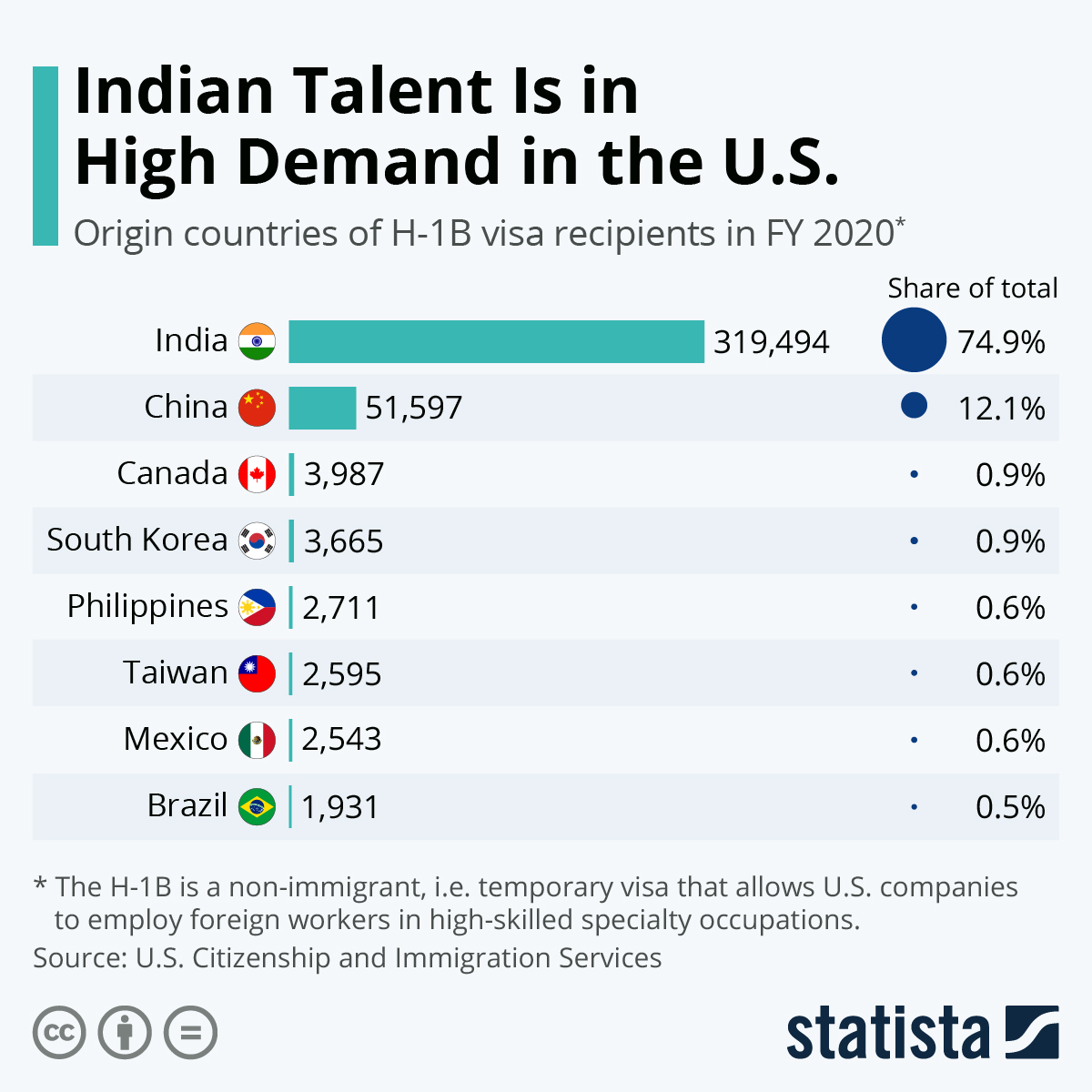 Infographic: India Accounts For The Bulk Of H-1B Visa Approvals | Statista